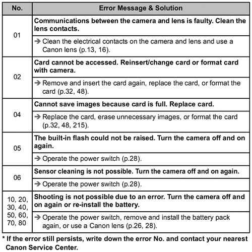 EOS-60D manual error table