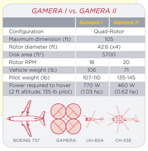 Gamera II specs