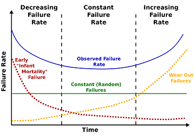 Bathtub failure curve